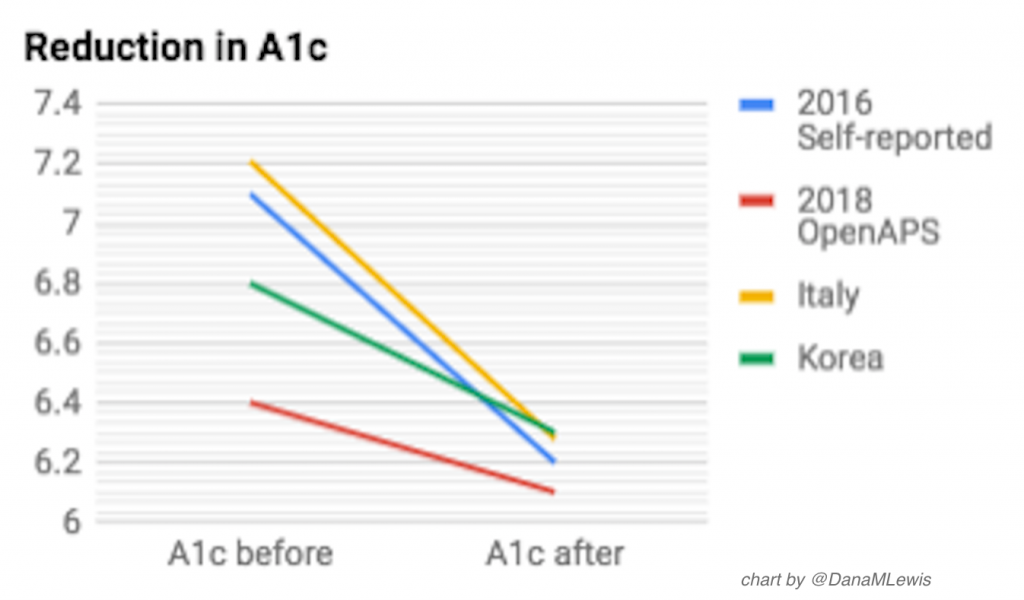 A1c before and after OpenAPS