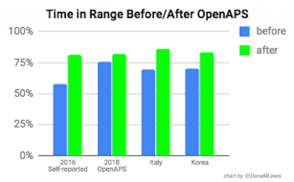 Time in range before and after OpenAPS