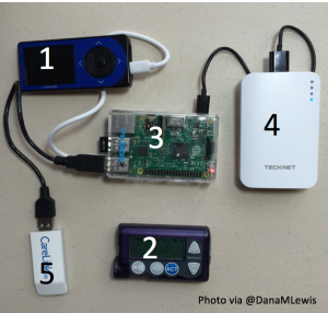 OpenAPS rig components